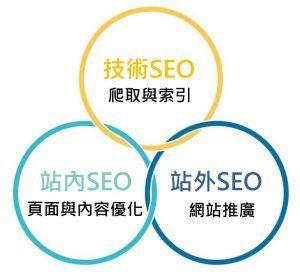 SEO主要的三種優化層面