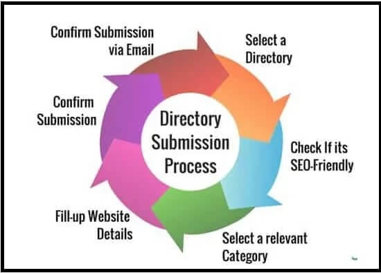 Process of Submitting site in Directory Submission Sites