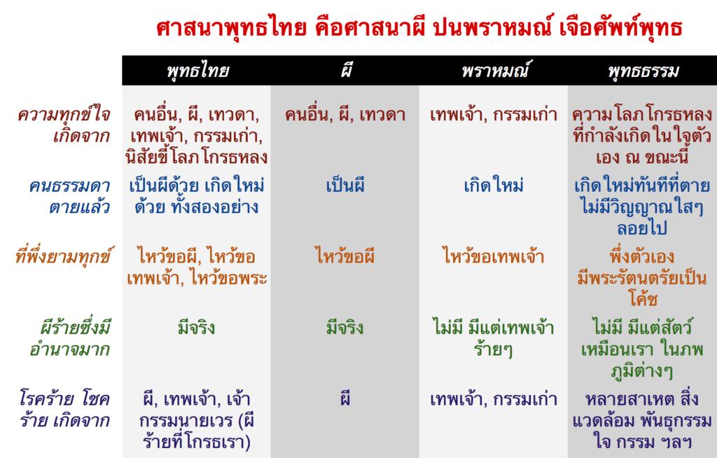 ศาสนาพุทธไทย คือศาสนาผี ปนพราหมณ์ เจือศัพท์พุทธธรรม