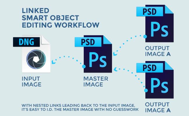 Linked Smart Object Workflow Diagram