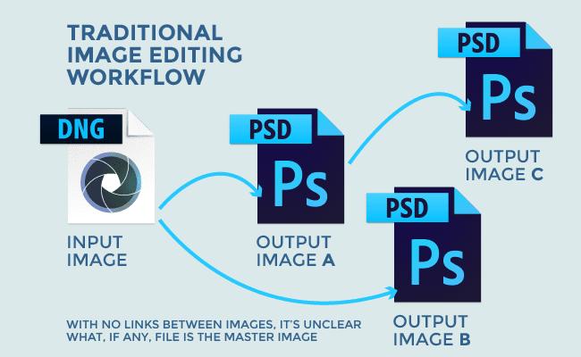 Traditional Image Editing Workflow Diagram