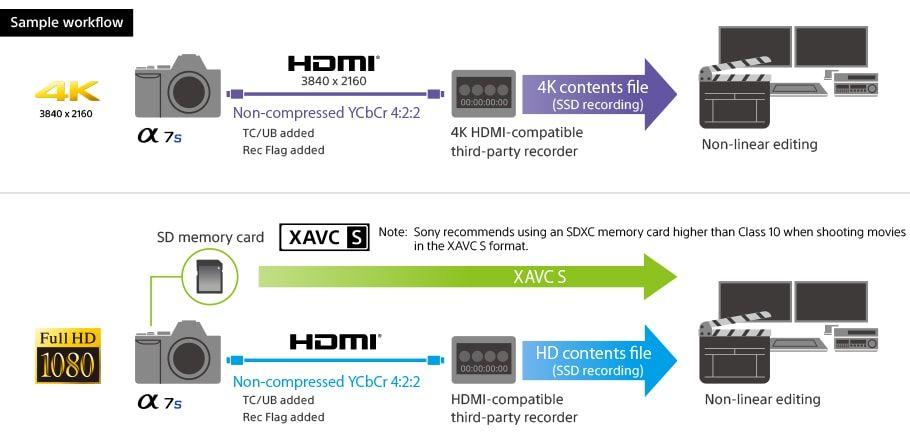 workflow Sony a7S