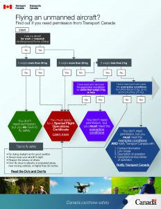 Canadian UAV Laws - When do you need permission to fly graphic