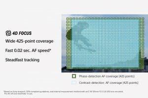 Sony a6400 autofocus points diagram