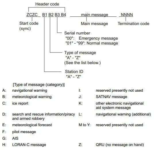 Navtex message format