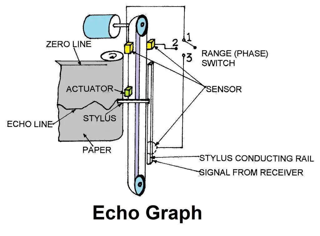Echo Graph