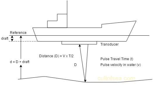 Echosounder (1)