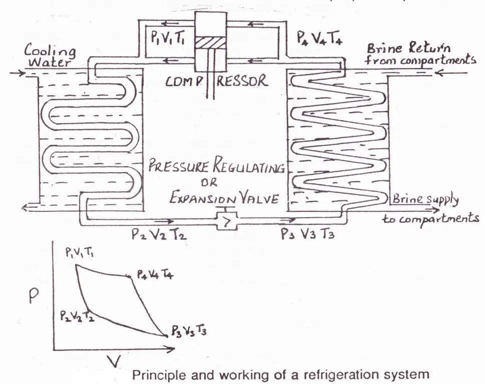 Refrigeration Principle