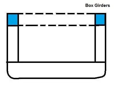 Box girders