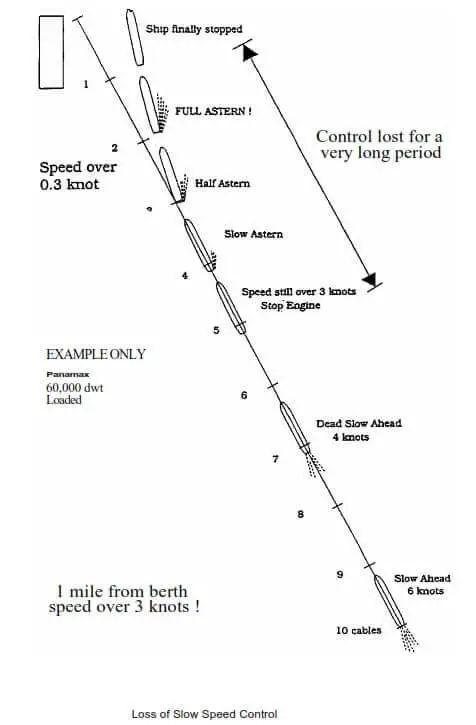Loss of Speed