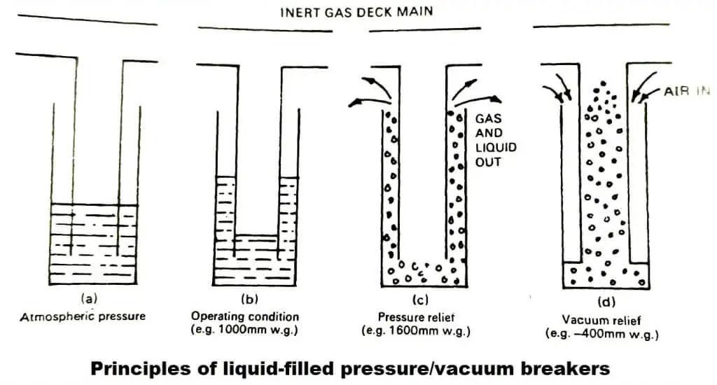pv breaker inert gas