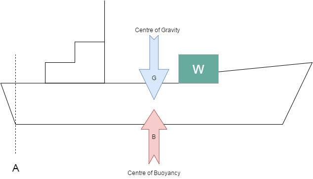 no-change-in-trim longitudinal stability
