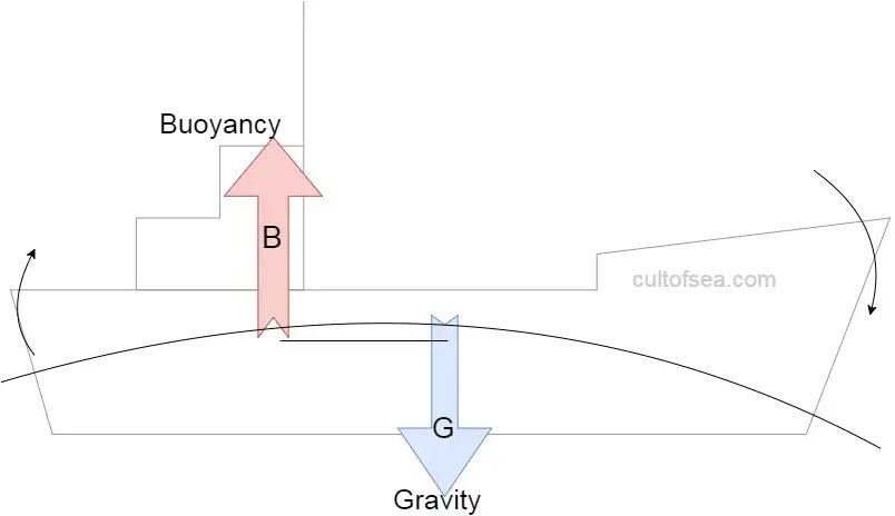 shift-of-cog-and-cob longitudinal stability