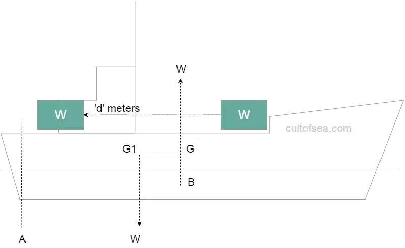 trim-due-to-shift longitudinal stability