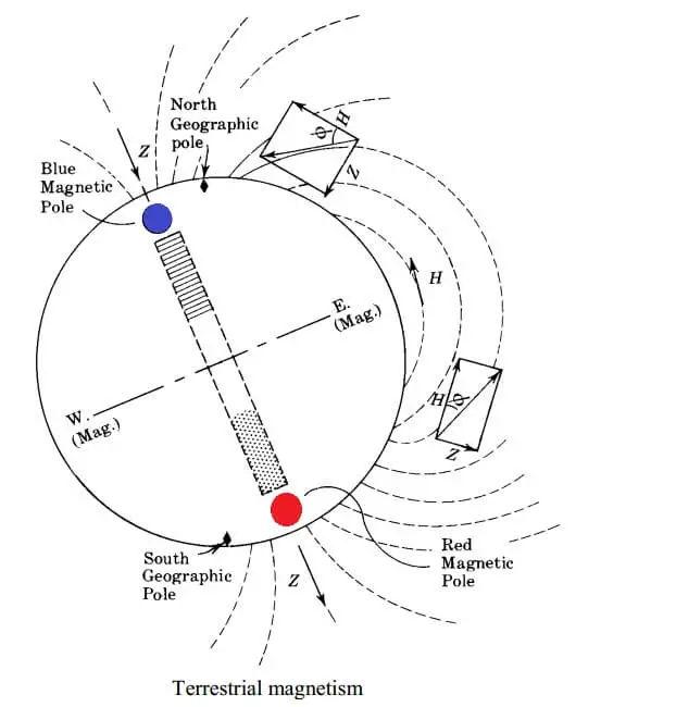 terrestrial-magnetism