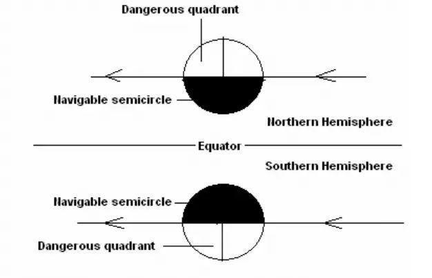 Dangerous quadrants of TRS