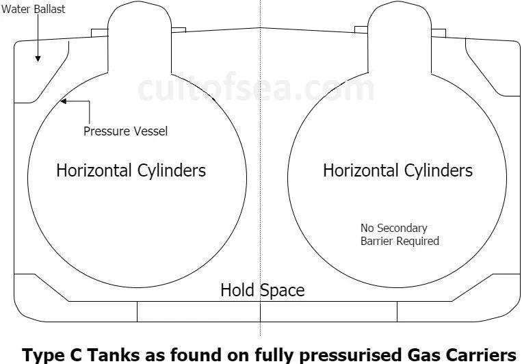 Type C - Fully Pressurised Gas Tanker Ship