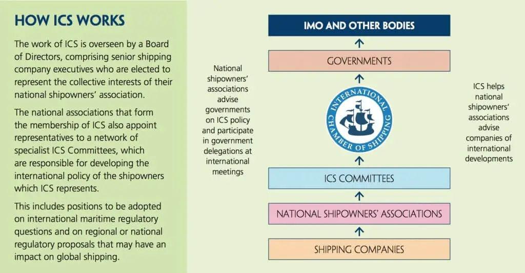 How ICS Works