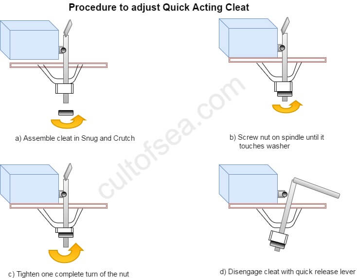 Quick Acting Cleat