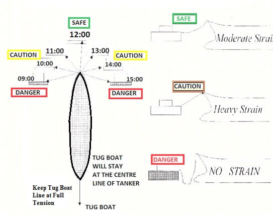 SPM Monitoring