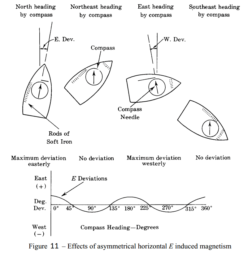 Fig 11 - Effects of Asymmetrical horizontal E induced magnetism