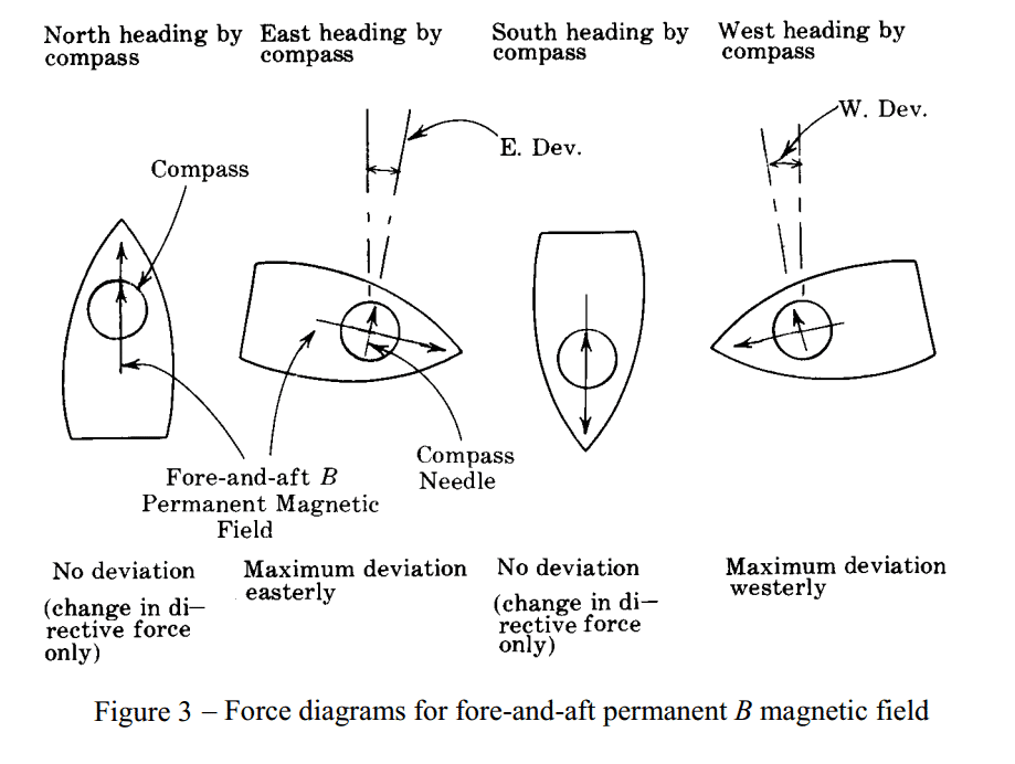 Fig 3 - Force Diagrams for Fore and aft permanent B magnetic field