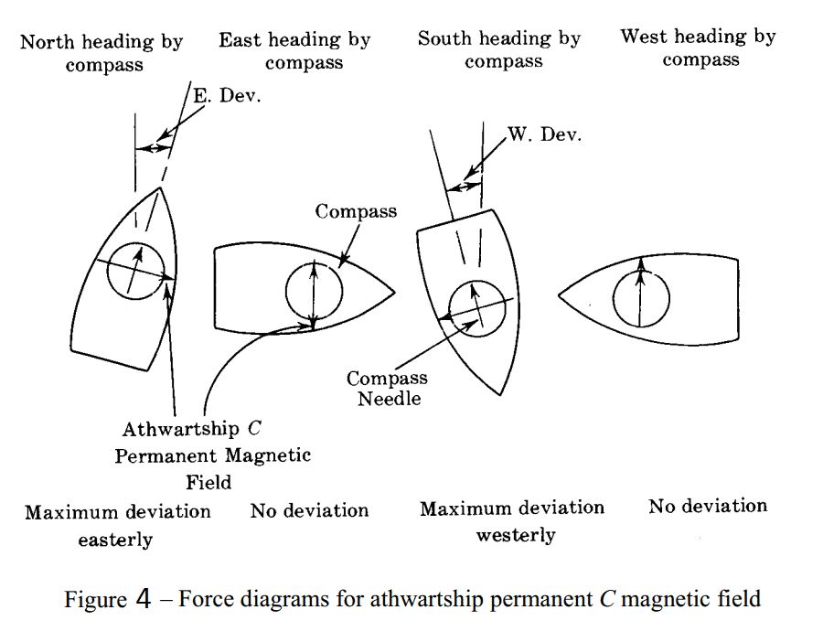 Fig 4 - Force Diagrams for arthwartship permanent C magnetic field