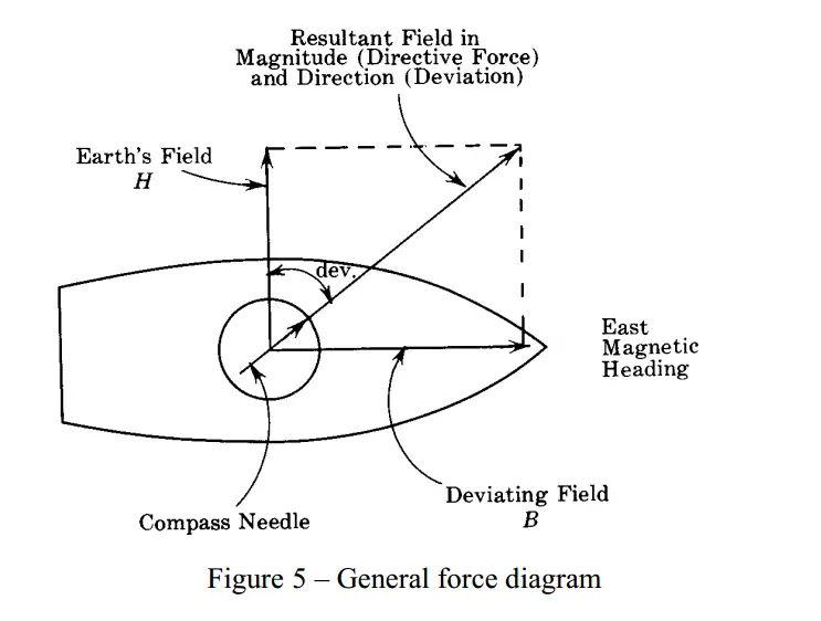 Fig 5 - General Force diagram