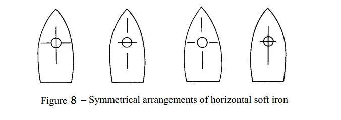 Fig 8 - Symmetrical arrangements of horizontal soft iron