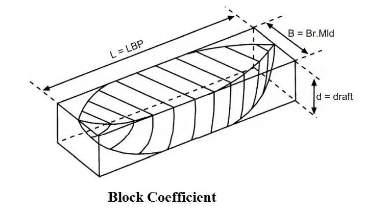 The Block Coefficient