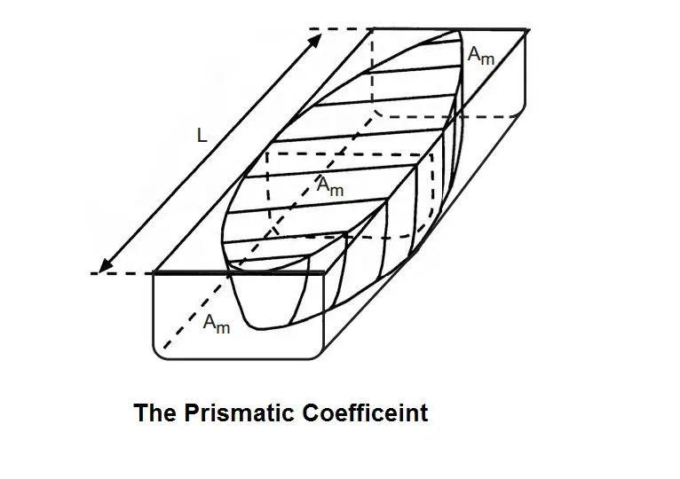 The Prismatic Coefficient