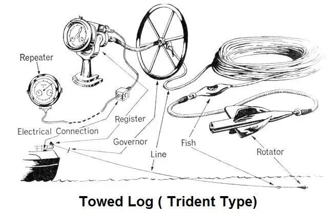 Towed Log