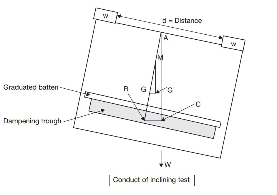 Conduct of inclining test