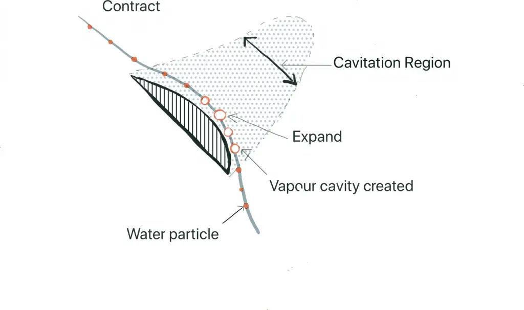 Cavitation Bubbles formation
