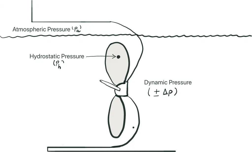 Net Pressure