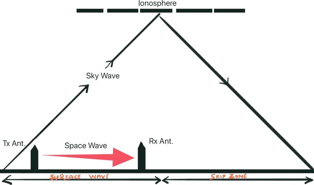 Radio Waves Propagation