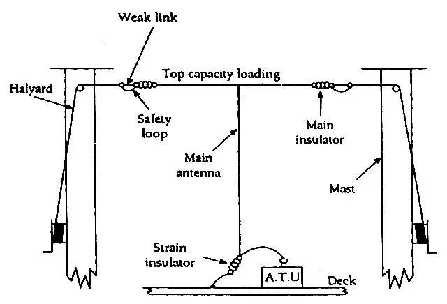 Long Wire Antenna ATU