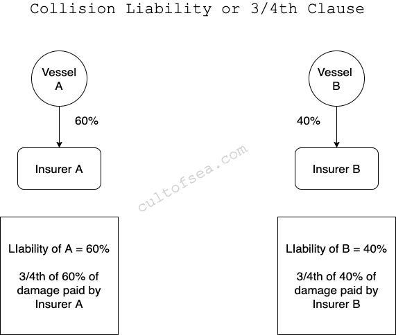 Marine policy - Collision Liability or 3/4th clause