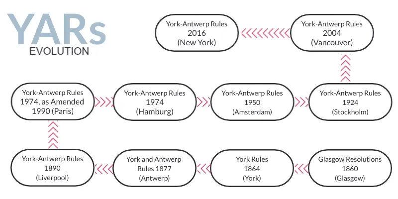 Evolution of York Antwerp Rules