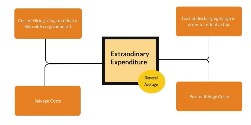 Extraodinary Expenditure in General Average