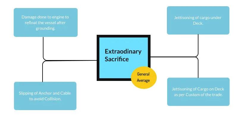 Extraodinary Sacrifice in General Average