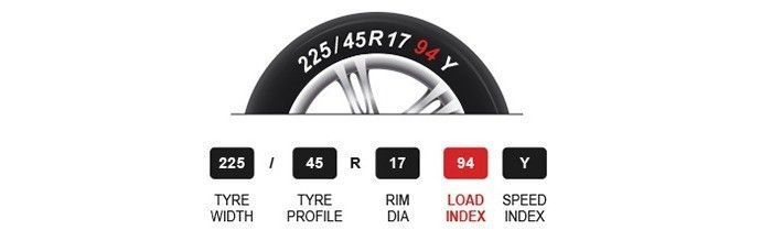 Load Index Rating