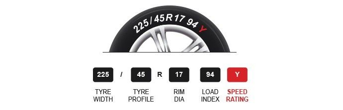 Speed index on tyre