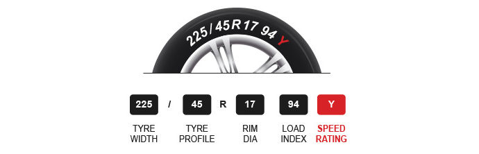 Tyre speed ratings guide
