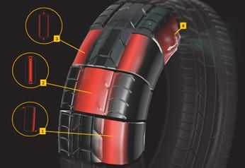 Interactive animation: How Tyres work
