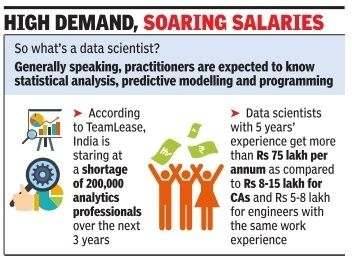 Data Science Training in Hyderabad - Data Science Salaries