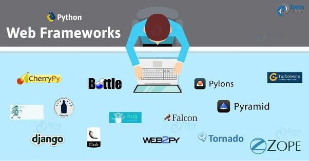 Popular Python Libraries and Toolkits for Desktop GUI Applications