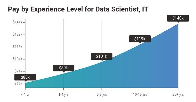 Pay Scale ranges for Data Scientist based on Experience