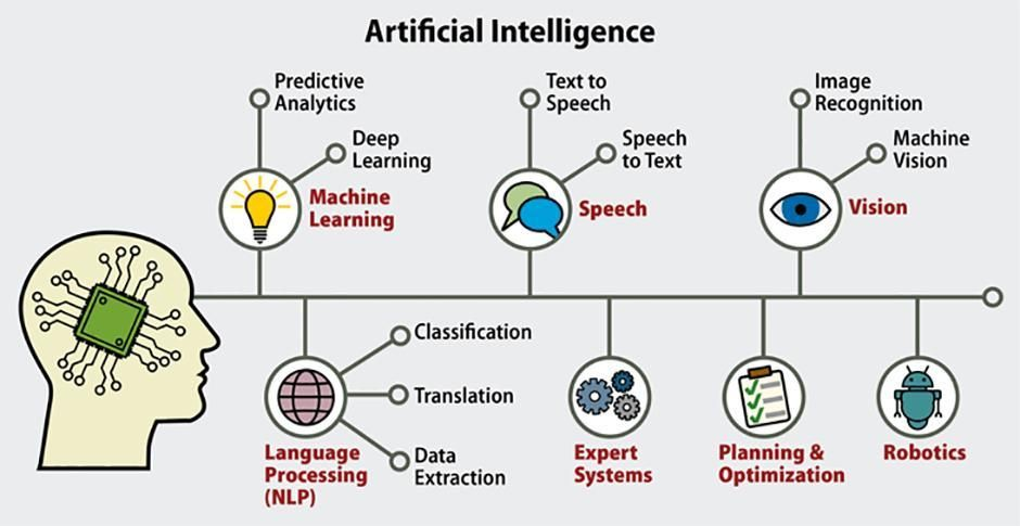Artificial Intelligence and types