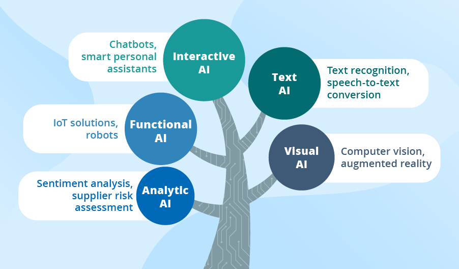 Types of AI Technology
